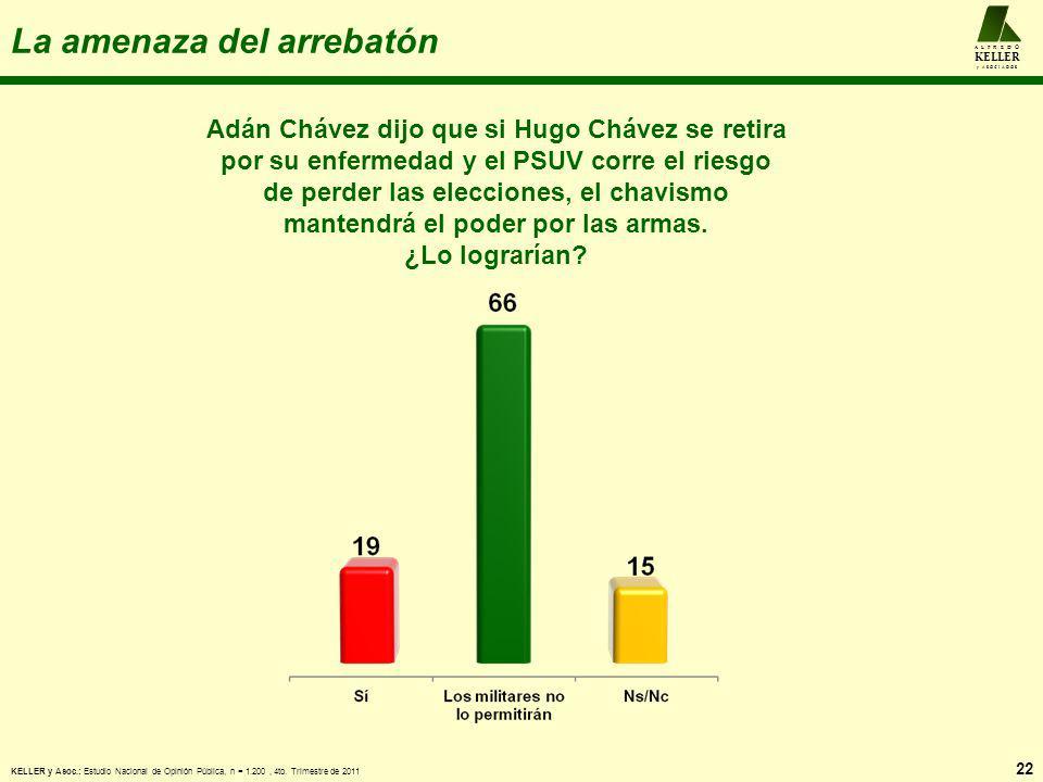 La amenaza del arrebatón 22 A L F R E D O KELLER y A S O C I A D O S Adán Chávez dijo que si Hugo Chávez se retira por su enfermedad y el PSUV corre e