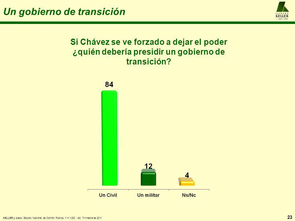 Un gobierno de transición 23 A L F R E D O KELLER y A S O C I A D O S Si Chávez se ve forzado a dejar el poder ¿quién debería presidir un gobierno de