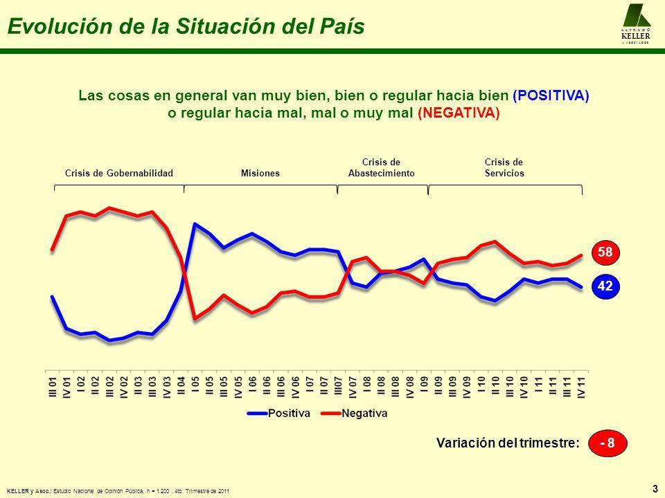 La Popularidad de Hugo Chávez 14 A L F R E D O KELLER y A S O C I A D O S -14 Variación del trimestre: 5044 Crisis de Gobernabilidad Misiones Crisis de Abastecimiento Crisis de Servicios Misión Vivienda y cáncer KELLER y Asoc.: Estudio Nacional de Opinión Pública, n = 1.200, 4to.