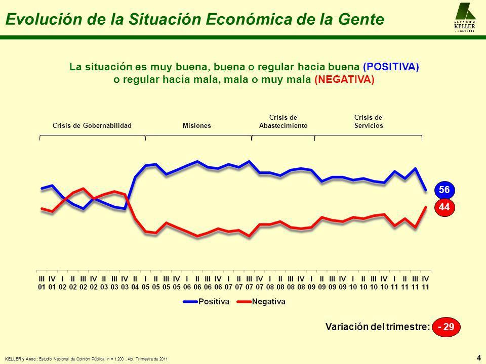 Evolución de la Situación Económica de la Gente La situación es muy buena, buena o regular hacia buena (POSITIVA) o regular hacia mala, mala o muy mal