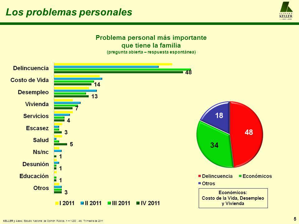 Los problemas personales Problema personal más importante que tiene la familia (pregunta abierta – respuesta espontánea) 5 A L F R E D O KELLER y A S