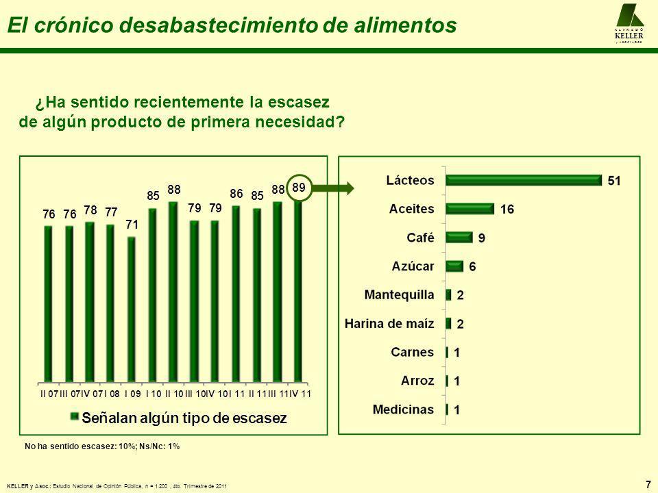 A L F R E D O KELLER y A S O C I A D O S Funcionamiento de la soberanía alimentaria ¿Cómo está funcionando la soberanía alimentaria del país.