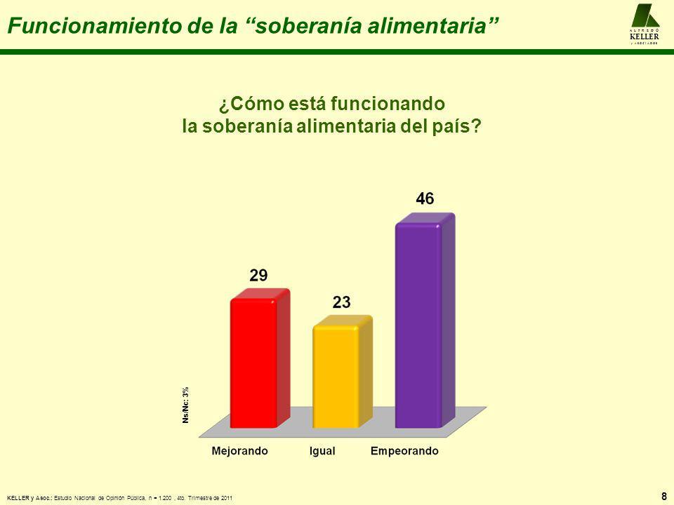 La continuación de Chávez en el poder 19 A L F R E D O KELLER y A S O C I A D O S ¿El presidente Chávez merece ser reelegido por tercera vez el año que viene o no debe ser reelecto.