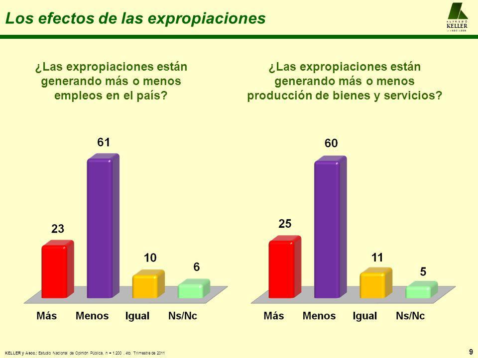 A L F R E D O KELLER y A S O C I A D O S Los efectos de las expropiaciones ¿Las expropiaciones están generando más o menos empleos en el país? 9 ¿Las