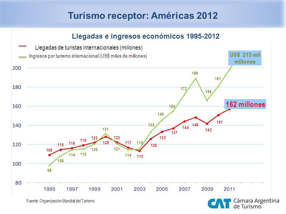 Turismo receptor: Américas 2012 Llegadas de turistas internacionales (millones) Fuente: Organización Mundial del Turismo Llegadas e ingresos económico