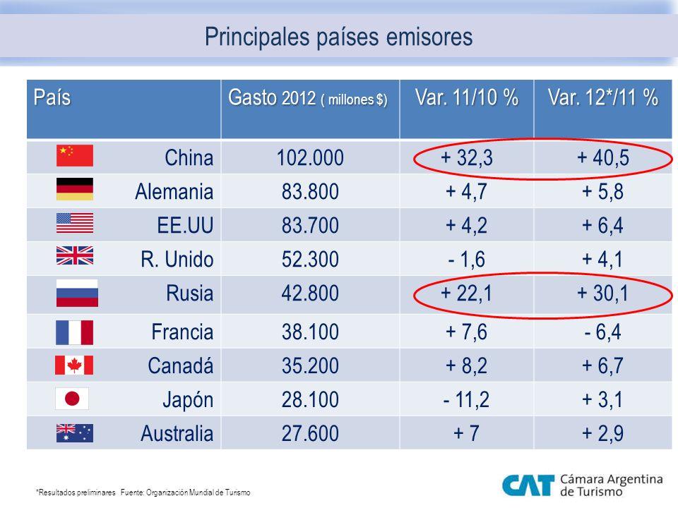 Principales países emisores País Gasto 2012 ( millones $) Var. 11/10 % Var. 12*/11 % China102.000+ 32,3+ 40,5 Alemania83.800+ 4,7+ 5,8 EE.UU83.700+ 4,