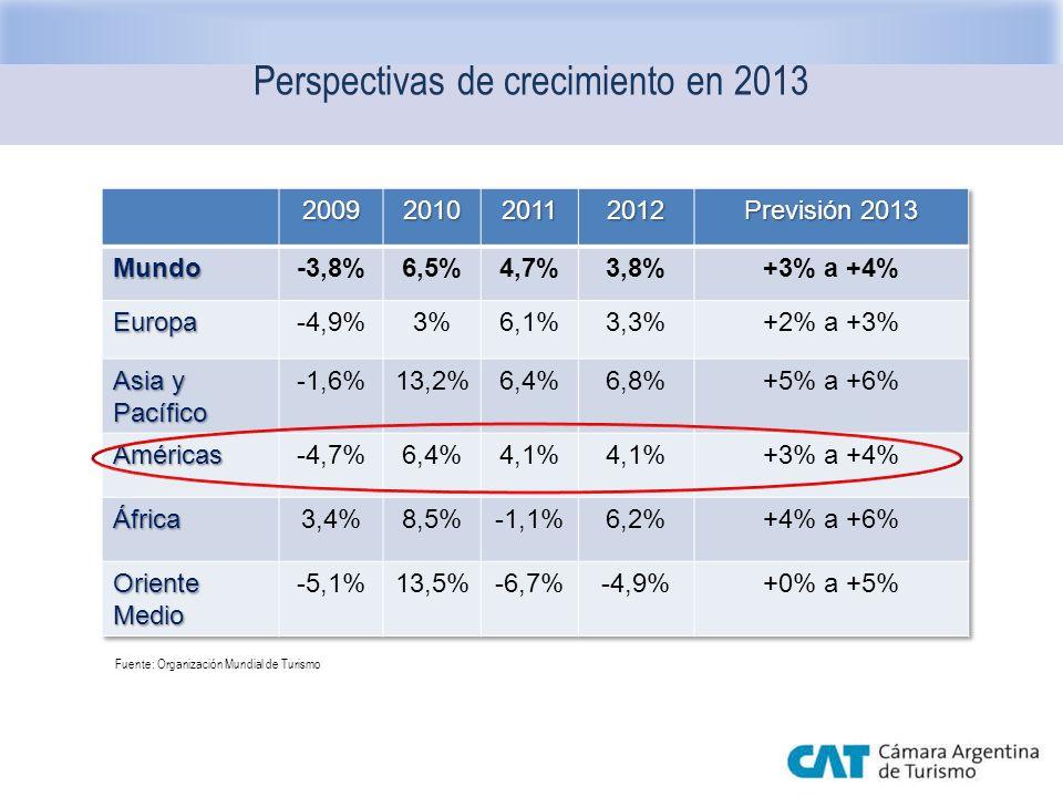 Perspectivas de crecimiento en 2013 Fuente: Organización Mundial de Turismo