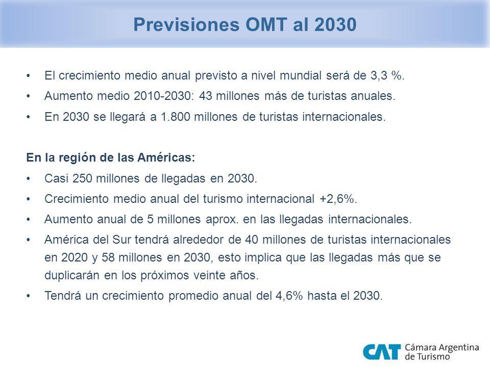 El crecimiento medio anual previsto a nivel mundial será de 3,3 %. Aumento medio 2010-2030: 43 millones más de turistas anuales. En 2030 se llegará a