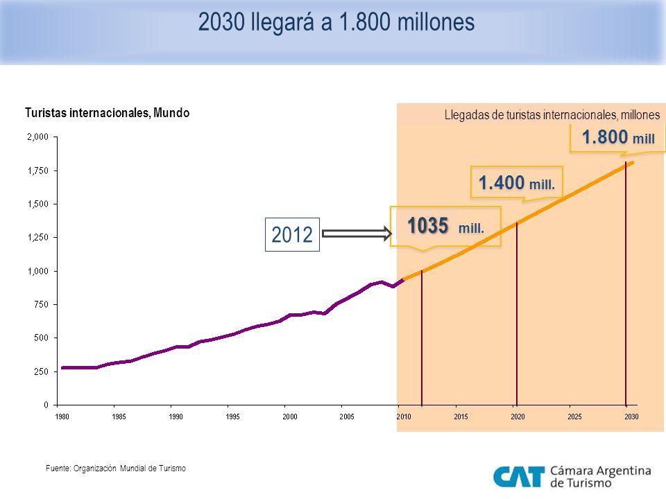 2030 llegará a 1.800 millones 1.000 mill. 1.400 mill. 1.800 mill Fuente: Organización Mundial de Turismo 2012 1035 Turistas internacionales, Mundo Lle