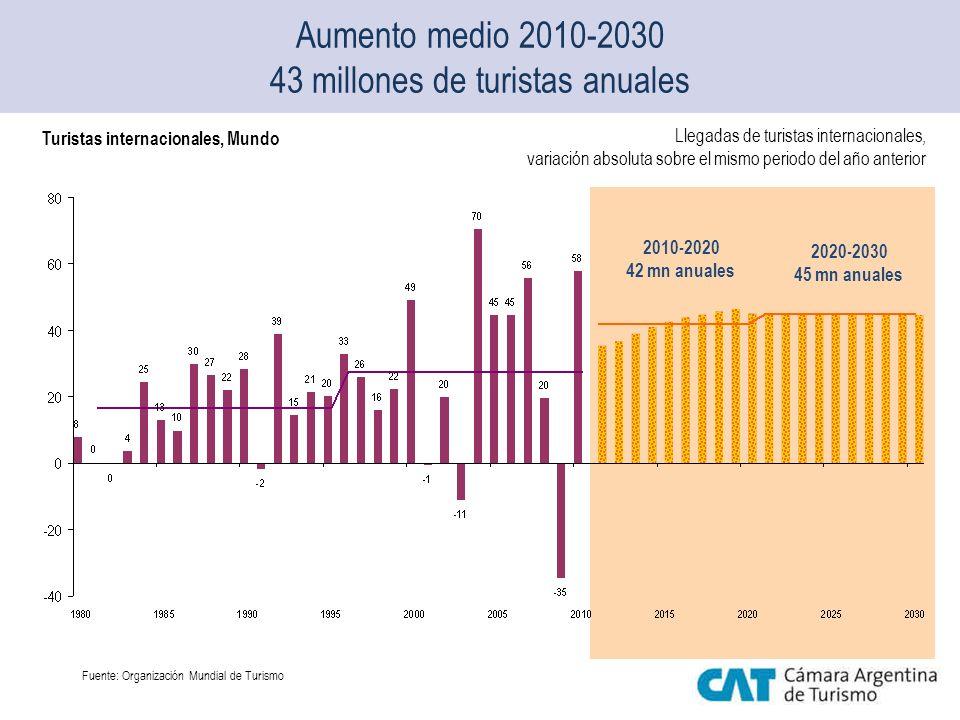 Aumento medio 2010-2030 43 millones de turistas anuales 2010-2020 42 mn anuales 2020-2030 45 mn anuales Turistas internacionales, Mundo Llegadas de tu