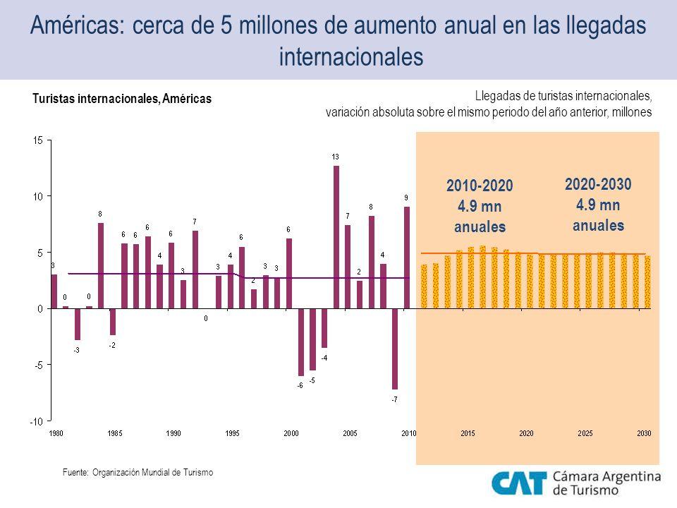 Américas: cerca de 5 millones de aumento anual en las llegadas internacionales 2010-2020 4.9 mn anuales 2020-2030 4.9 mn anuales Turistas internaciona