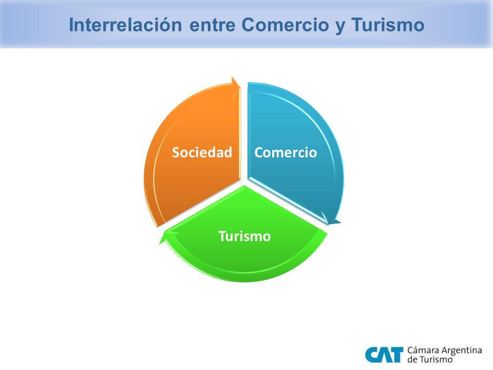 Comercio Turismo Sociedad Interrelación entre Comercio y Turismo