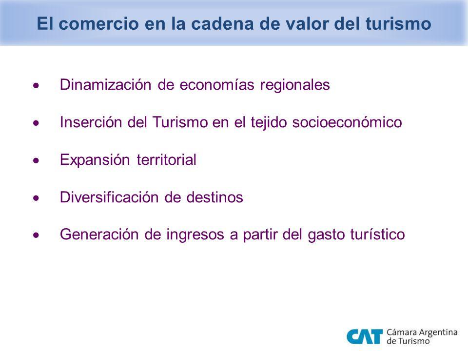 Dinamización de economías regionales Inserción del Turismo en el tejido socioeconómico Expansión territorial Diversificación de destinos Generación de