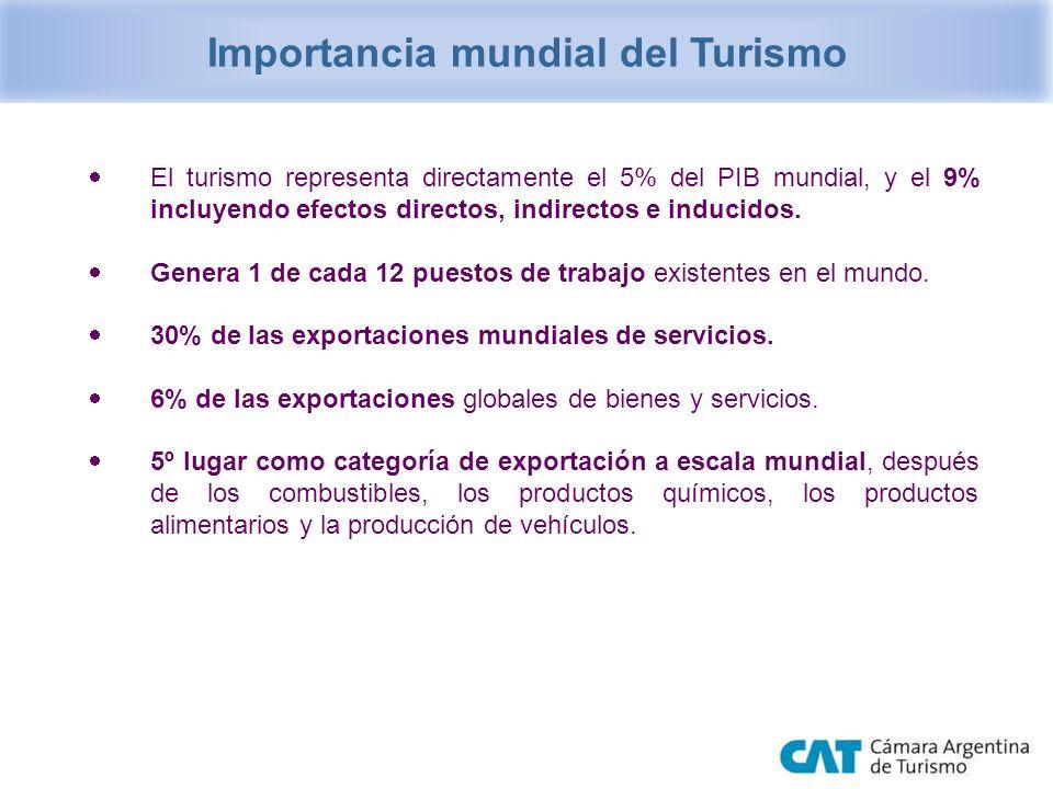 El turismo representa directamente el 5% del PIB mundial, y el 9% incluyendo efectos directos, indirectos e inducidos. Genera 1 de cada 12 puestos de
