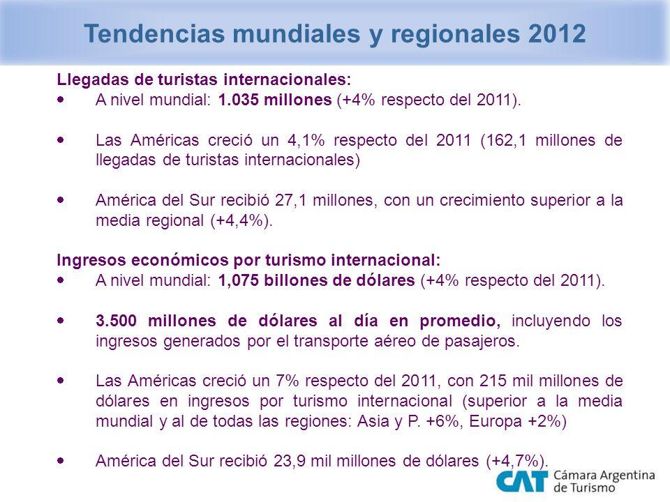 Llegadas de turistas internacionales: A nivel mundial: 1.035 millones (+4% respecto del 2011). Las Américas creció un 4,1% respecto del 2011 (162,1 mi