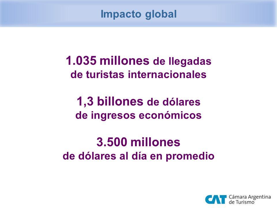 1.035 millones de llegadas de turistas internacionales 1,3 billones de dólares de ingresos económicos 3.500 millones de dólares al día en promedio Imp