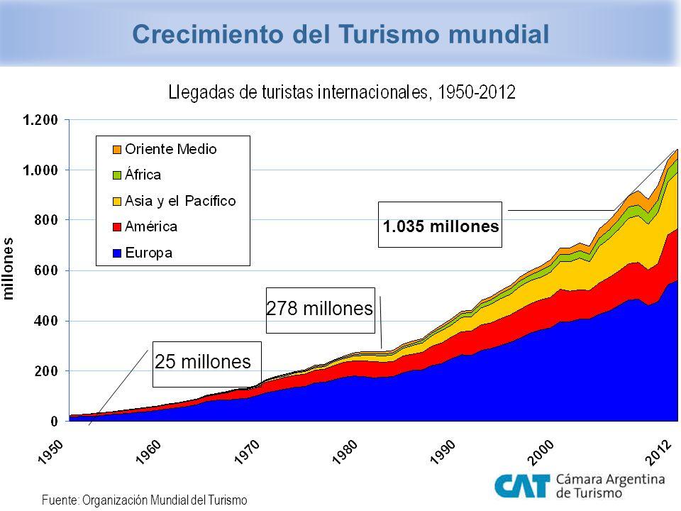 El turismo mundial en 2012 Llegadas: 1.035 millones (+ 4%) Ingresos: $ 1,075 billones (+4%) Llegadas: 1.035 millones (+ 4%) Ingresos: $ 1,075 billones (+4%) Fuente: Organización Mundial de Turismo