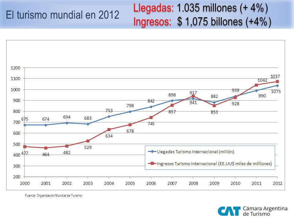 El turismo mundial en 2012 Llegadas: 1.035 millones (+ 4%) Ingresos: $ 1,075 billones (+4%) Llegadas: 1.035 millones (+ 4%) Ingresos: $ 1,075 billones