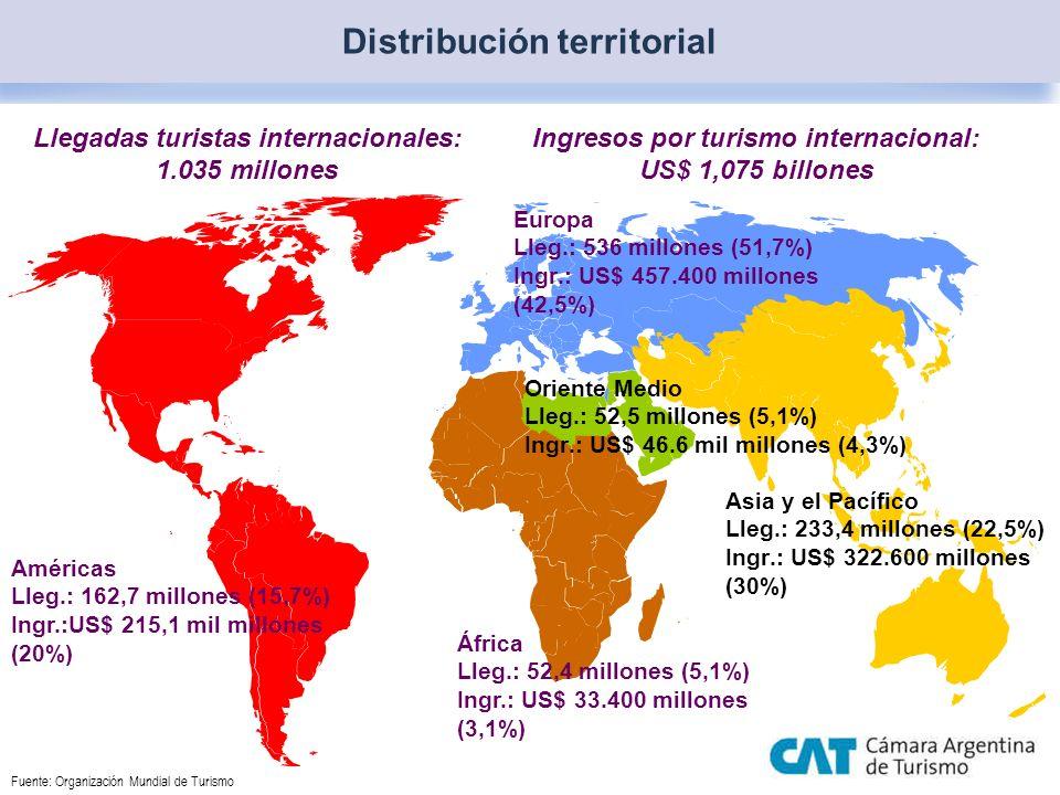 Llegadas turistas internacionales: 1.035 millones Ingresos por turismo internacional: US$ 1,075 billones Distribución territorial Europa Lleg.: 536 mi