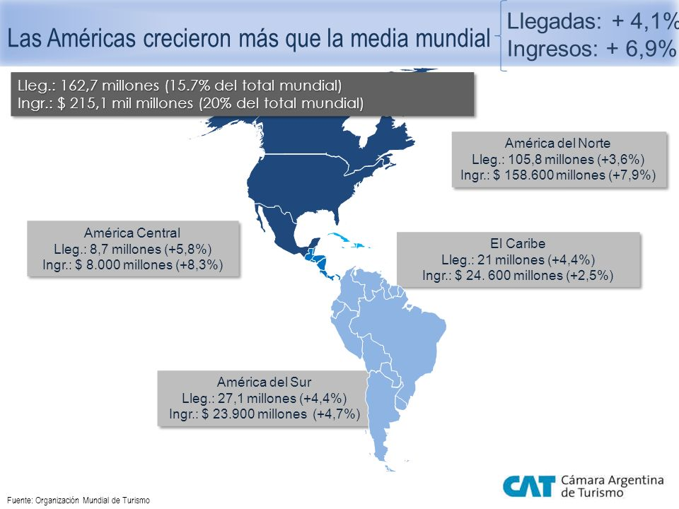 Turismo receptor: Américas 2012 Llegadas de turistas internacionales (millones) Fuente: Organización Mundial del Turismo Llegadas e ingresos económicos 1995-2012