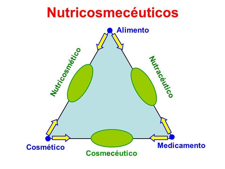 Nutricosmecéuticos Medicamento Alimento Cosmético Cosmecéutico Nutracéutico Nutricosmético