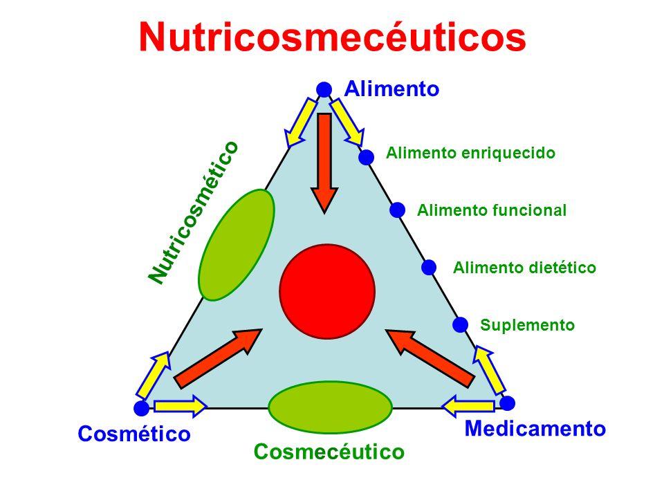 Nutricosmecéuticos Medicamento Alimento Cosmético Cosmecéutico Nutricosmético Alimento dietético Alimento enriquecido Alimento funcional Suplemento