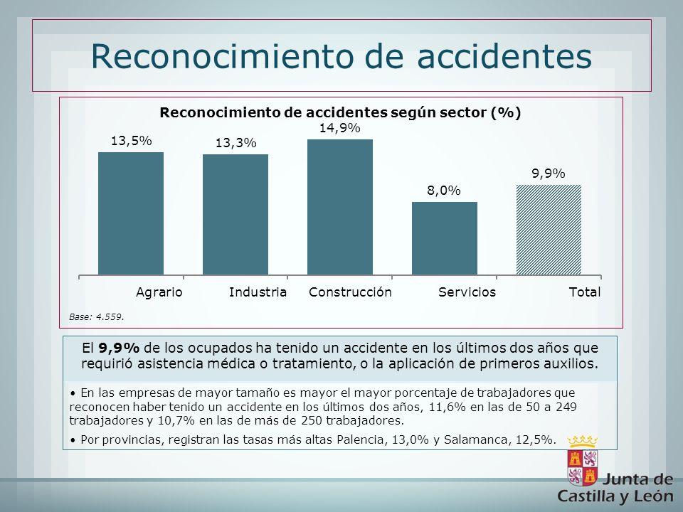 El 9,9% de los ocupados ha tenido un accidente en los últimos dos años que requirió asistencia médica o tratamiento, o la aplicación de primeros auxil