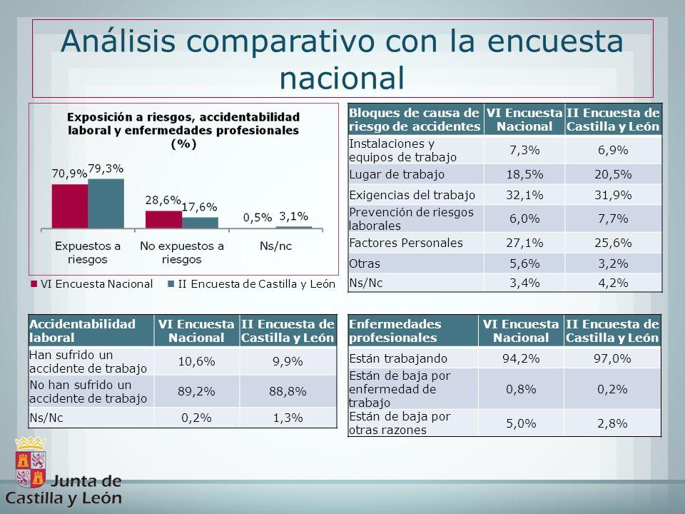 VI Encuesta Nacional II Encuesta de Castilla y León Análisis comparativo con la encuesta nacional Bloques de causa de riesgo de accidentes VI Encuesta