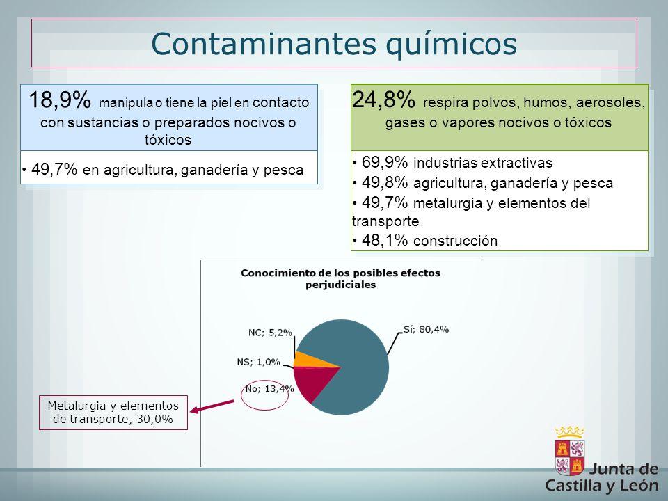 Contaminantes químicos 49,7% en agricultura, ganadería y pesca 18,9% manipula o tiene la piel en contacto con sustancias o preparados nocivos o tóxico