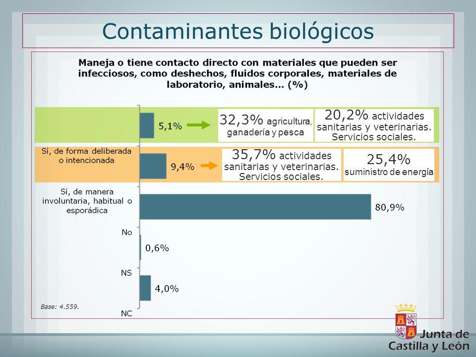 Contaminantes biológicos Base: 4.559. 20,2% actividades sanitarias y veterinarias. Servicios sociales. 32,3% agricultura, ganadería y pesca 35,7% acti