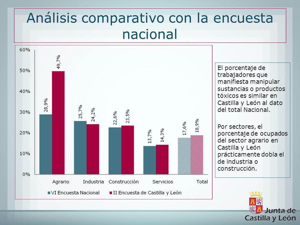 El porcentaje de trabajadores que manifiesta manipular sustancias o productos tóxicos es similar en Castilla y León al dato del total Nacional. Por se