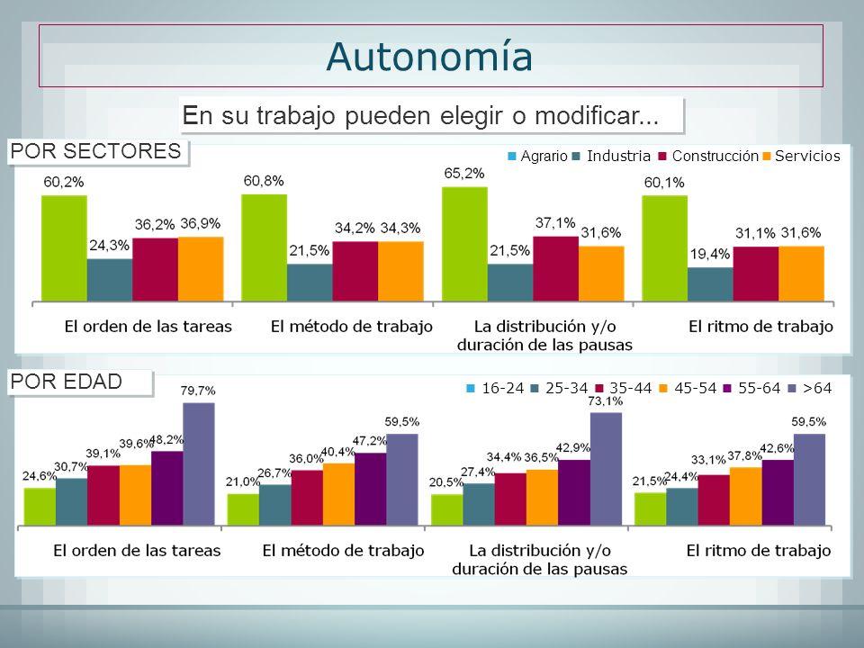 Autonomía En su trabajo pueden elegir o modificar... Agrario Industria Construcción Servicios POR SECTORES 16-24 25-34 35-44 45-54 55-64 >64 POR EDAD
