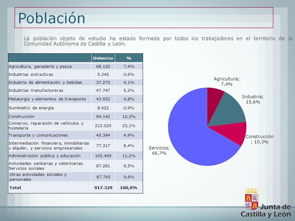 La población objeto de estudio ha estado formada por todos los trabajadores en el territorio de la Comunidad Autónoma de Castilla y León. Universo% Ag