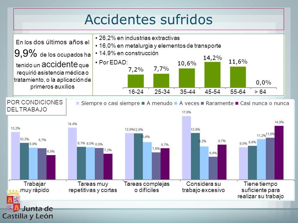 Accidentes sufridos 26,2% en industrias extractivas 16,0% en metalurgia y elementos de transporte 14,9% en construcción Por EDAD: 26,2% en industrias