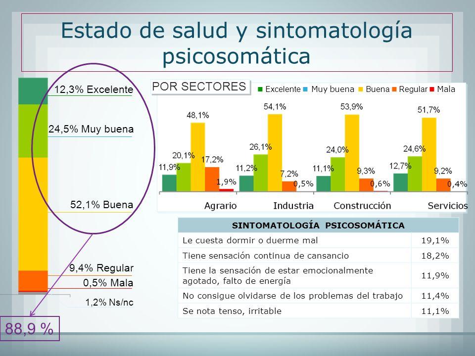 Estado de salud y sintomatología psicosomática Excelente Muy buena Buena Regular Mala POR SECTORES 12,3% Excelente 24,5% Muy buena 52,1% Buena 9,4% Re