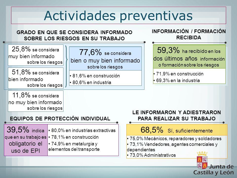 Actividades preventivas 71,9% en construcción 69,3% en la industria 71,9% en construcción 69,3% en la industria 59,3% ha recibido en los dos últimos a