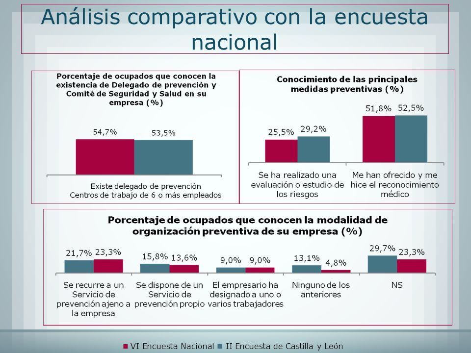 Análisis comparativo con la encuesta nacional VI Encuesta Nacional II Encuesta de Castilla y León