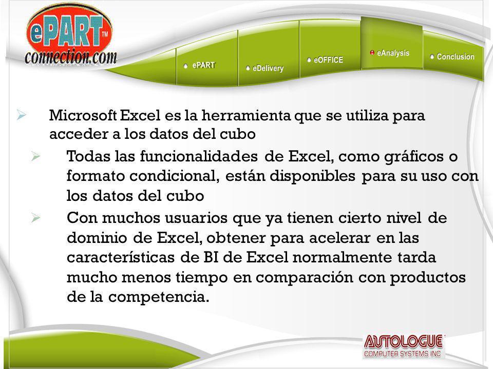 Microsoft Excel es la herramienta que se utiliza para acceder a los datos del cubo Todas las funcionalidades de Excel, como gráficos o formato condicional, están disponibles para su uso con los datos del cubo Con muchos usuarios que ya tienen cierto nivel de dominio de Excel, obtener para acelerar en las características de BI de Excel normalmente tarda mucho menos tiempo en comparación con productos de la competencia.
