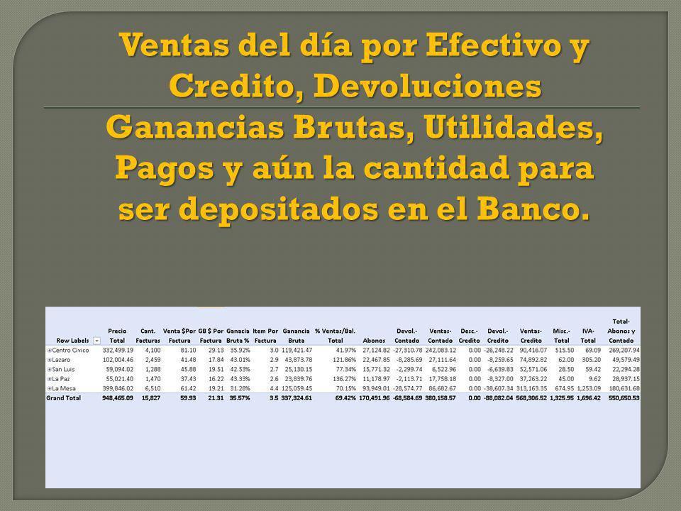 Ventas del día por Efectivo y Credito, Devoluciones Ganancias Brutas, Utilidades, Pagos y aún la cantidad para ser depositados en el Banco.