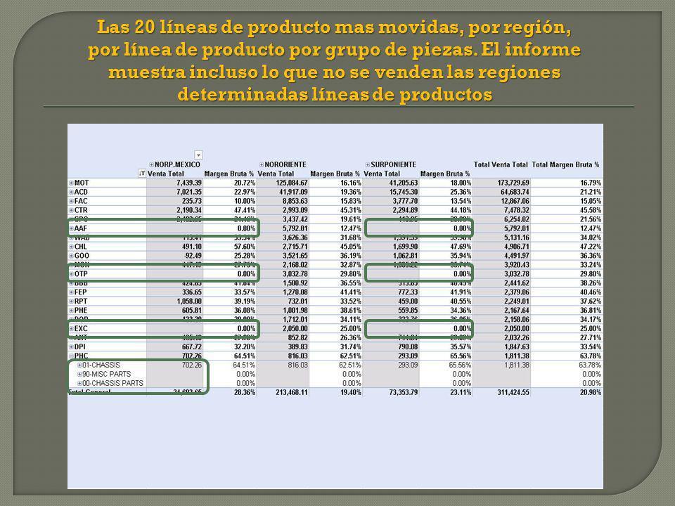 Las 20 líneas de producto mas movidas, por región, por línea de producto por grupo de piezas.