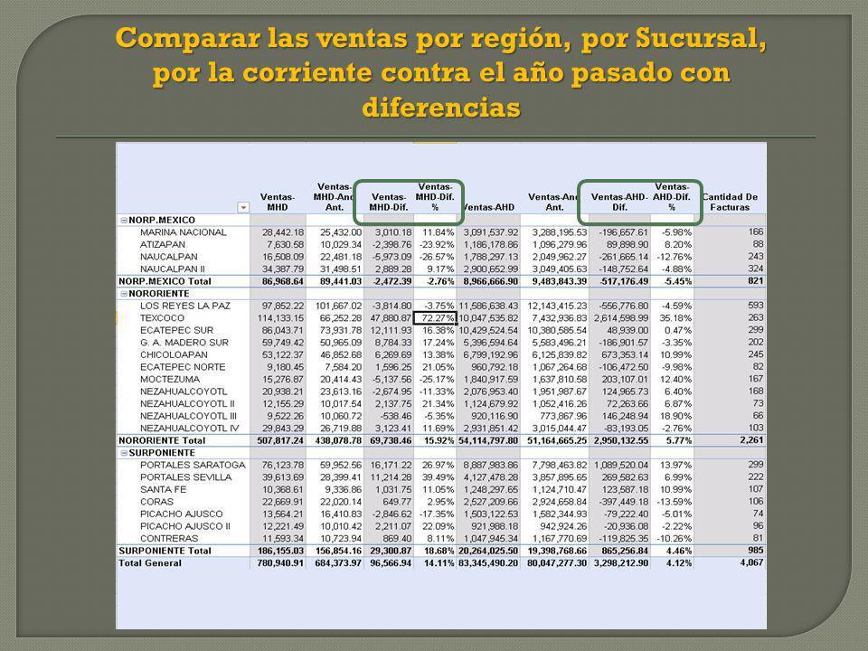 Comparar las ventas por región, por Sucursal, por la corriente contra el año pasado con diferencias