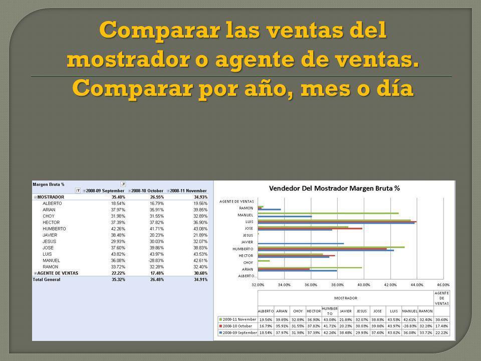 Comparar las ventas del mostrador o agente de ventas. Comparar por año, mes o día