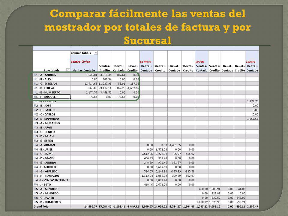 Comparar fácilmente las ventas del mostrador por totales de factura y por Sucursal