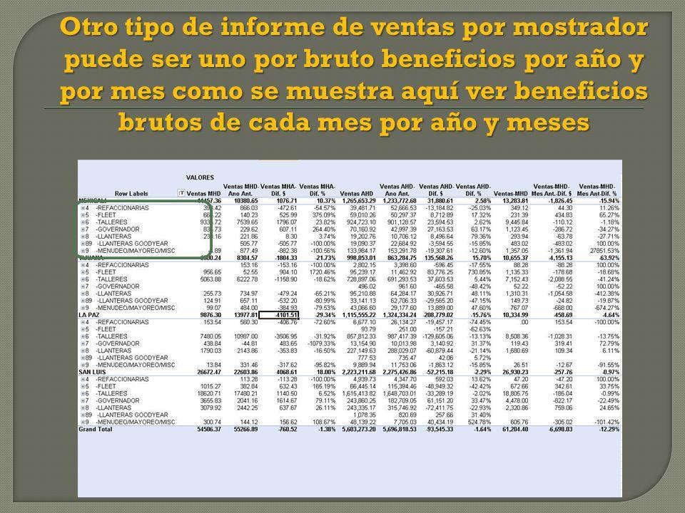 Otro tipo de informe de ventas por mostrador puede ser uno por bruto beneficios por año y por mes como se muestra aquí ver beneficios brutos de cada mes por año y meses