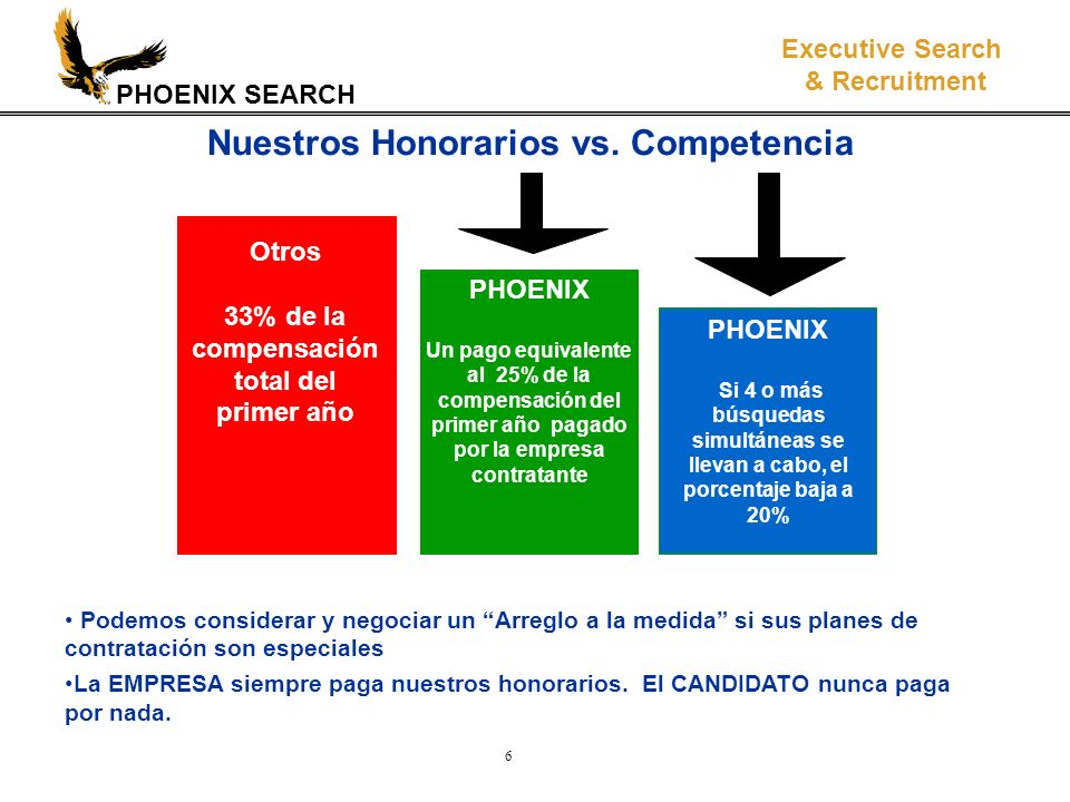 PHOENIX SEARCH Executive Search & Recruitment 6 Otros 33% de la compensación total del primer año PHOENIX Un pago equivalente al 25% de la compensació
