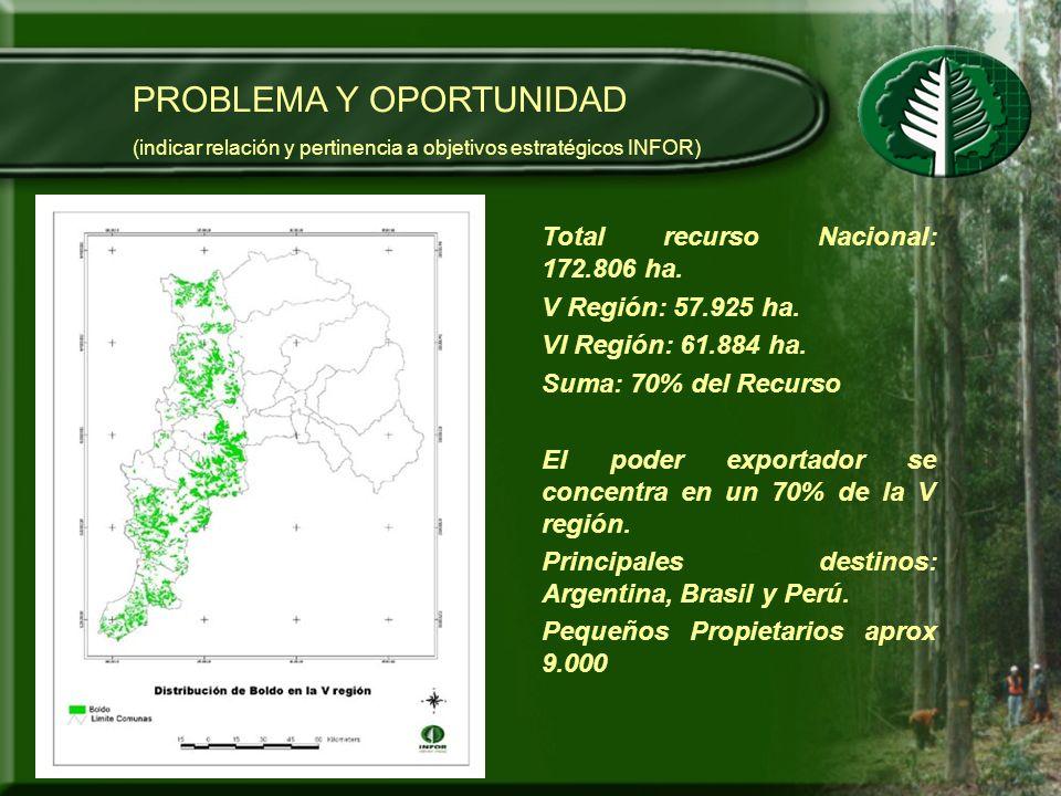 INSTITUCIONES PARTICIPANTES ENTIDADES ASOCIADAS MOVIMIENTO UNITARIO CAMPESINO Y ETNIAS DE CHILE - MUCECH CONFEDERACIÓN NACIONAL DE ASOCIACIONES GREMIALES Y ORGANIZACIONES DE PEQUEÑOS PRODUCTORES CAMPESINOS DE CHILE - CONAPROCH CORPORACIÓN NACIONAL FORESTAL – CONAF MRED DE RECOLECTORES DE PFNM DE LA REGIÓN DEL BIO BIO ·MRED DE RECOLECTORES DE PFNM DE LA REGIÓN DEL MAULE.