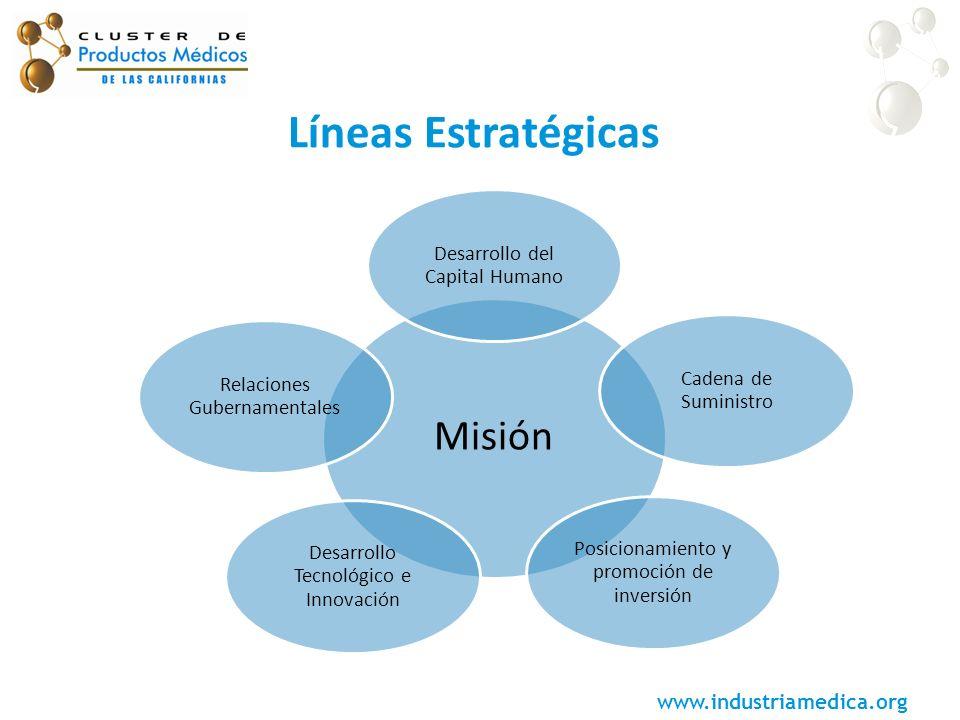 www.industriamedica.org Líneas Estratégicas Misión Desarrollo del Capital Humano Cadena de Suministro Posicionamiento y promoción de inversión Desarro
