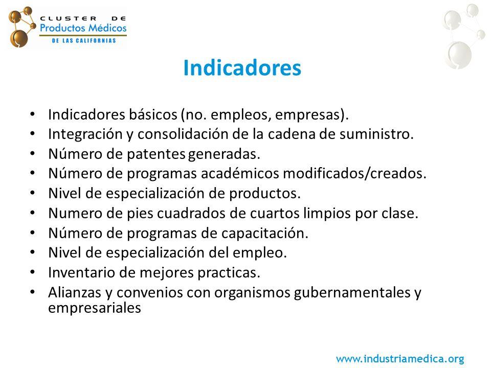 www.industriamedica.org Indicadores Indicadores básicos (no. empleos, empresas). Integración y consolidación de la cadena de suministro. Número de pat