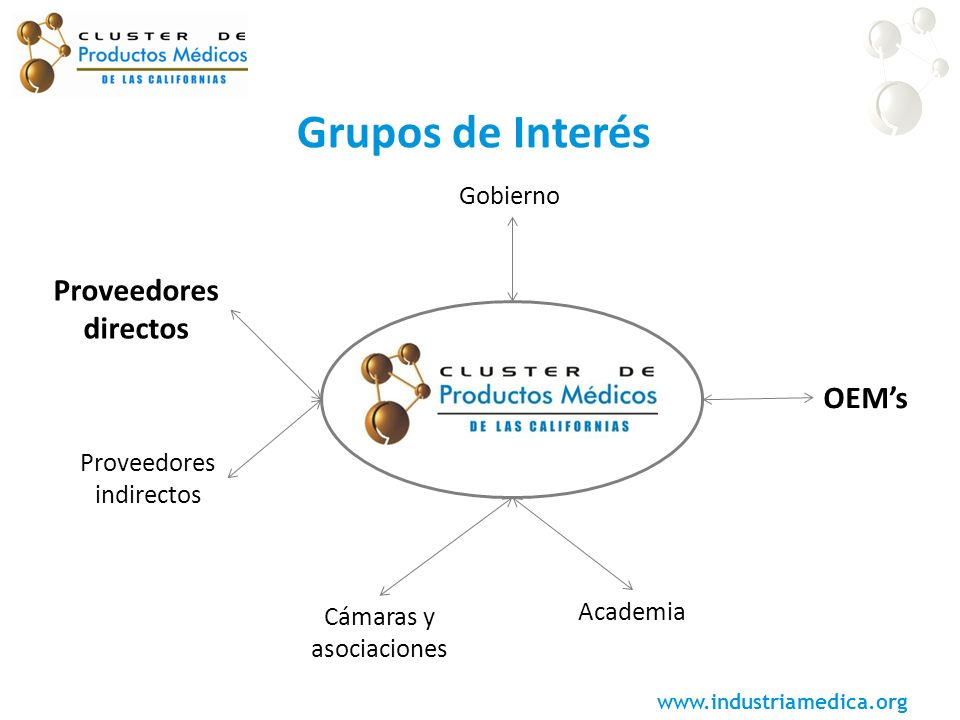www.industriamedica.org Gobierno OEMs Academia Cámaras y asociaciones Proveedores directos Proveedores indirectos Grupos de Interés