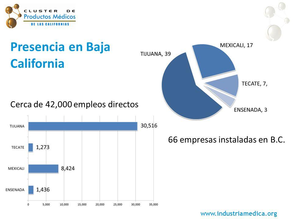 www.industriamedica.org Presencia en Baja California Cerca de 42,000 empleos directos 66 empresas instaladas en B.C.